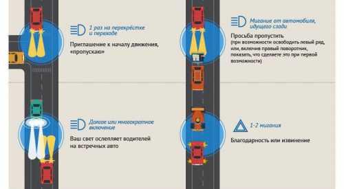Язык водителей на дорогах
