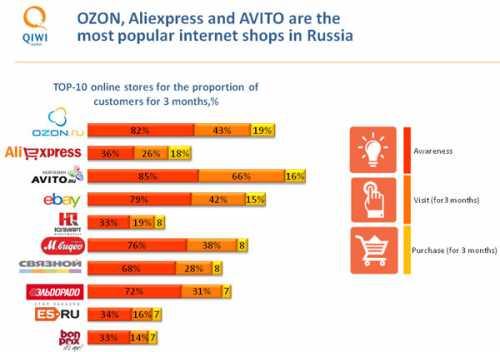 ТОП 10 самых популярных интернет магазины в России